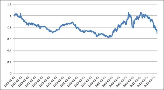 CADUSD Historical Chart