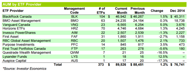 Canada ETF Issuer stats Dec 2015