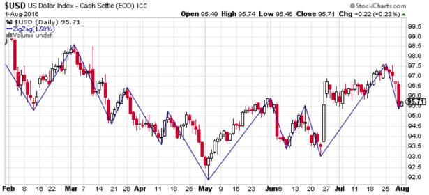 US Dollar Index 2016-08-01